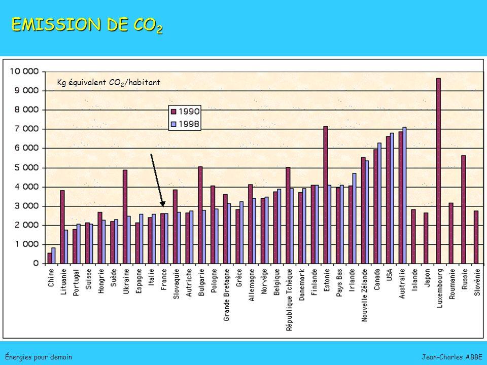 Jean-Charles ABBEÉnergies pour demain EMISSION DE CO 2 Kg équivalent CO 2 /habitant