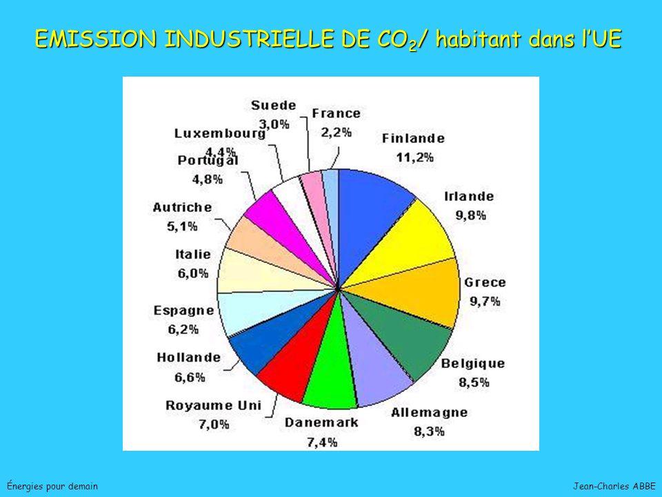 Jean-Charles ABBEÉnergies pour demain EMISSION INDUSTRIELLE DE CO 2 / habitant dans lUE