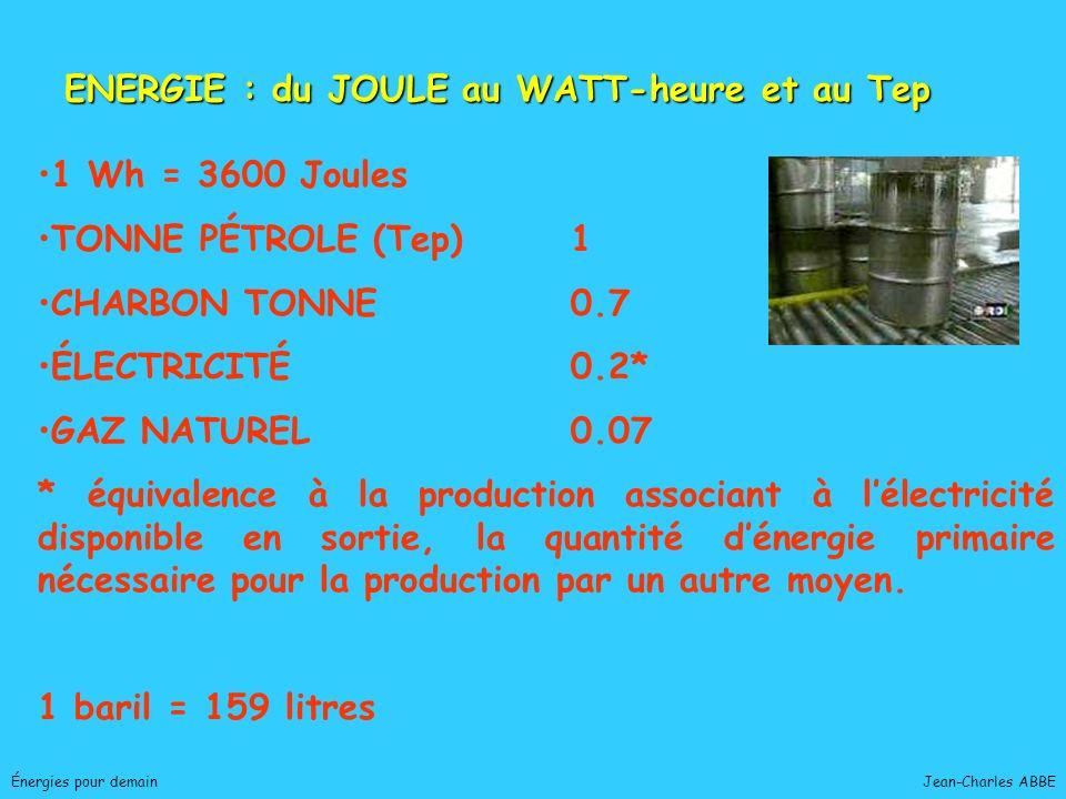 Jean-Charles ABBEÉnergies pour demain Énergie échangée par unité de temps Watt = Joule / seconde kiloWattheure = 1 000 W / 1 h PUISSANCE Un Français consomme en moyenne : 1 500 kwh électrique /an pour usages domestiques 6 000 kwh pour une famille de 4 personnes ; cest lénergie consommée par un TGV sur le trajet Paris/ Nantes.