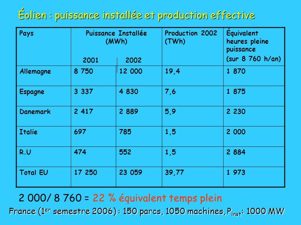 PaysPuissance Installée (MWh) 2001 2002 Production 2002 (TWh) Équivalent heures pleine puissance (sur 8 760 h/an) Allemagne8 75012 00019,41 870 Espagn