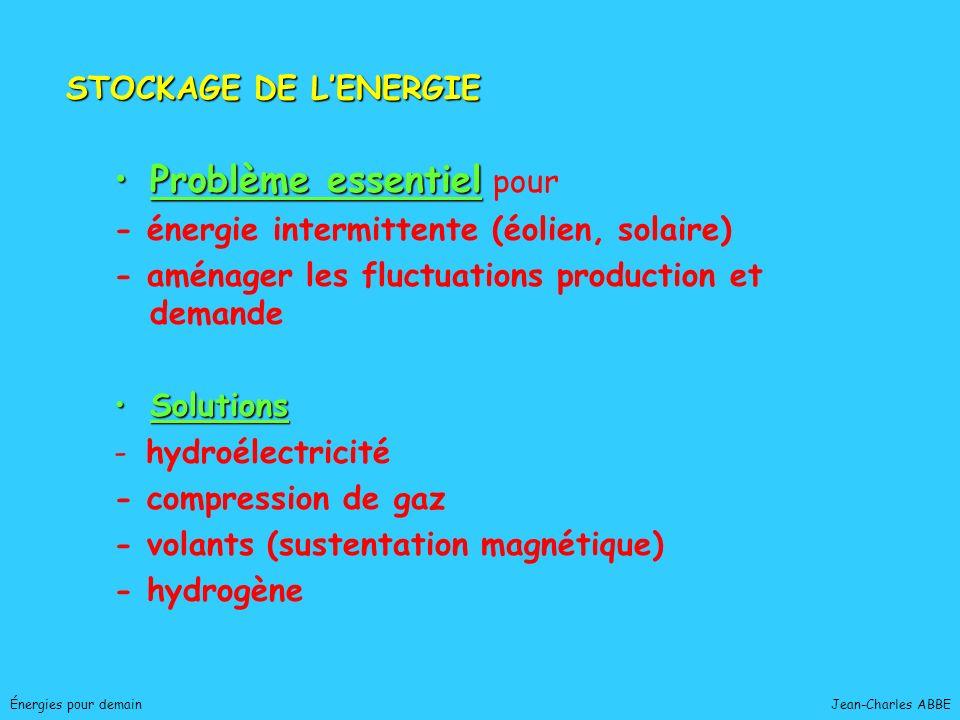 Jean-Charles ABBEÉnergies pour demain Problème essentielProblème essentiel pour - énergie intermittente (éolien, solaire) - aménager les fluctuations
