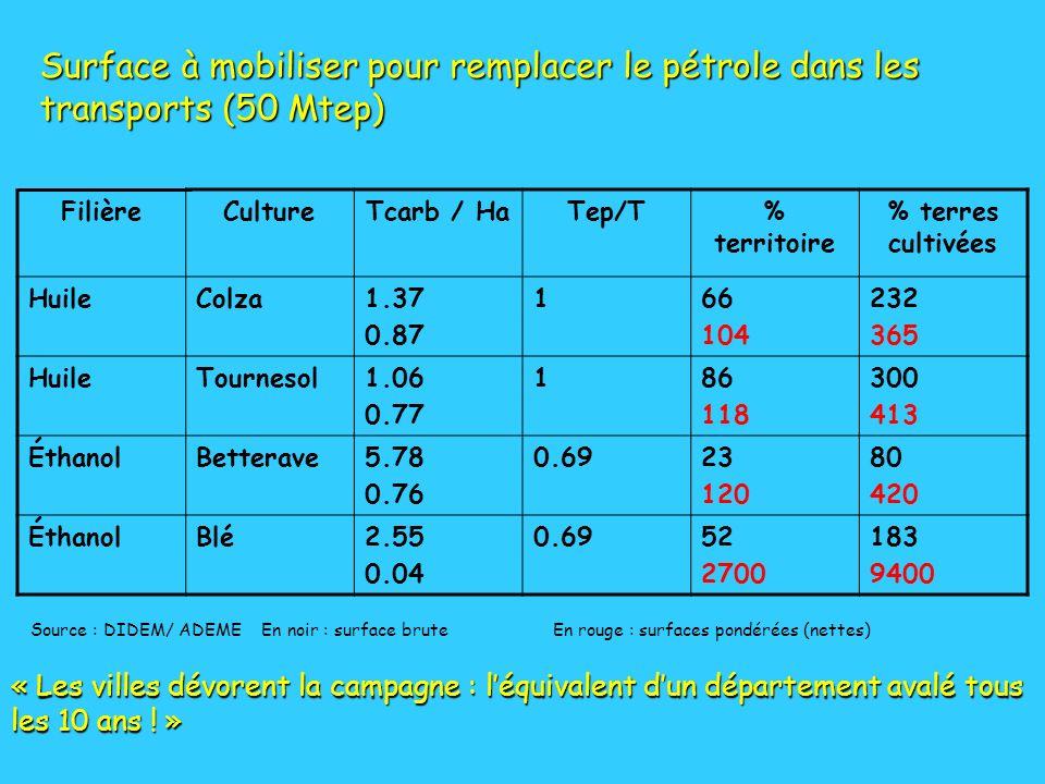 FilièreCultureTcarb / HaTep/T% territoire % terres cultivées HuileColza1.37 0.87 166 104 232 365 HuileTournesol1.06 0.77 186 118 300 413 ÉthanolBetter