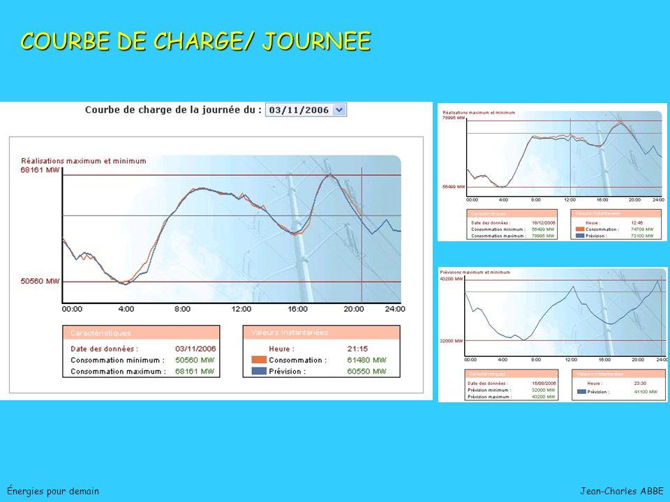 Jean-Charles ABBEÉnergies pour demain HYDROÉLECTRICITÉ 14% de la production électrique GRANDE HYDROÉLECTRICITÉ Barrages et lacs de montagne (Mont Cenis : 600 GWh/an) Barrages sur fleuve (Rhin : 700 GWh/ an) Usine marémotrice (Rance : 600 GWh/an - Consommation agglomération Rennes) 90 % des sites potentiels équipés PETITE HYDROÉLECTRICITÉ ( 8 MW) 1 500 petites centrales (PCH) 7,5 TWh/an soit 6% production nationale Potentialité : 5 TWh/ an