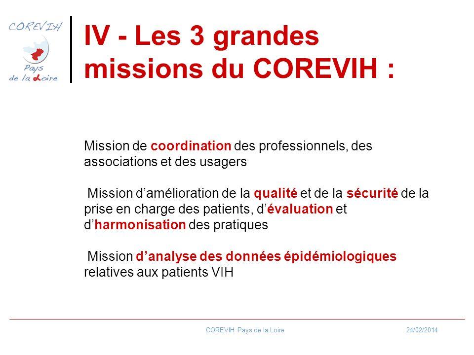 24/02/2014COREVIH Pays de la Loire IV - Les 3 grandes missions du COREVIH : Mission de coordination des professionnels, des associations et des usager