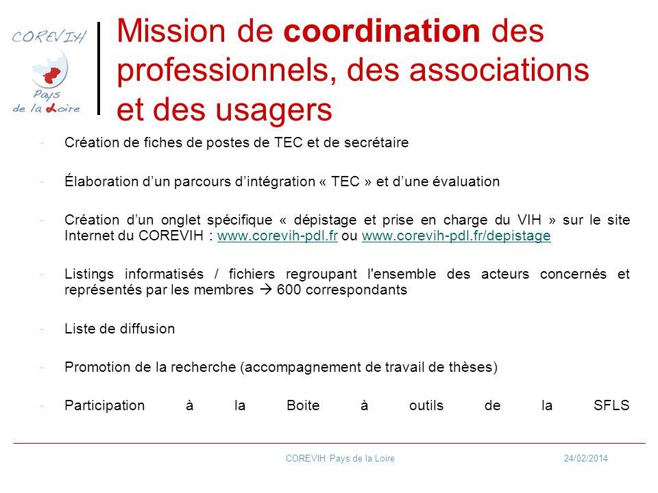 24/02/2014COREVIH Pays de la Loire -Création de fiches de postes de TEC et de secrétaire -Élaboration dun parcours dintégration « TEC » et dune évaluation -Création dun onglet spécifique « dépistage et prise en charge du VIH » sur le site Internet du COREVIH : www.corevih-pdl.fr ou www.corevih-pdl.fr/depistagewww.corevih-pdl.frwww.corevih-pdl.fr/depistage -Listings informatisés / fichiers regroupant l ensemble des acteurs concernés et représentés par les membres 600 correspondants -Liste de diffusion -Promotion de la recherche (accompagnement de travail de thèses) -Participation à la Boite à outils de la SFLS Mission de coordination des professionnels, des associations et des usagers