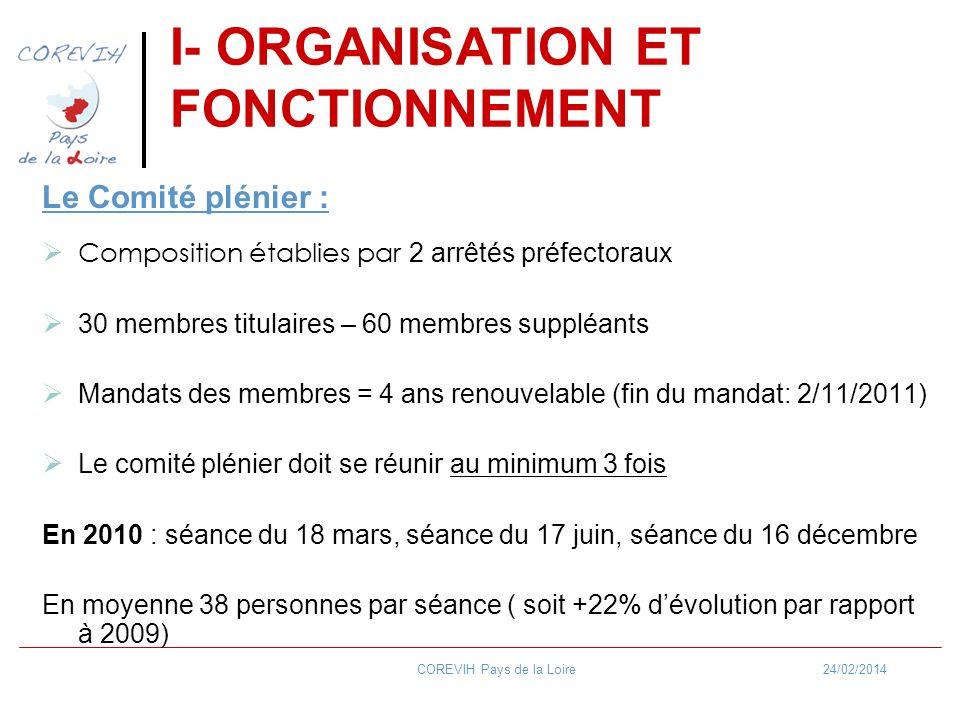 24/02/2014COREVIH Pays de la Loire I- ORGANISATION ET FONCTIONNEMENT Le Comité plénier : Composition établies par 2 arrêtés préfectoraux 30 membres titulaires – 60 membres suppléants Mandats des membres = 4 ans renouvelable (fin du mandat: 2/11/2011) Le comité plénier doit se réunir au minimum 3 fois En 2010 : séance du 18 mars, séance du 17 juin, séance du 16 décembre En moyenne 38 personnes par séance ( soit +22% dévolution par rapport à 2009)