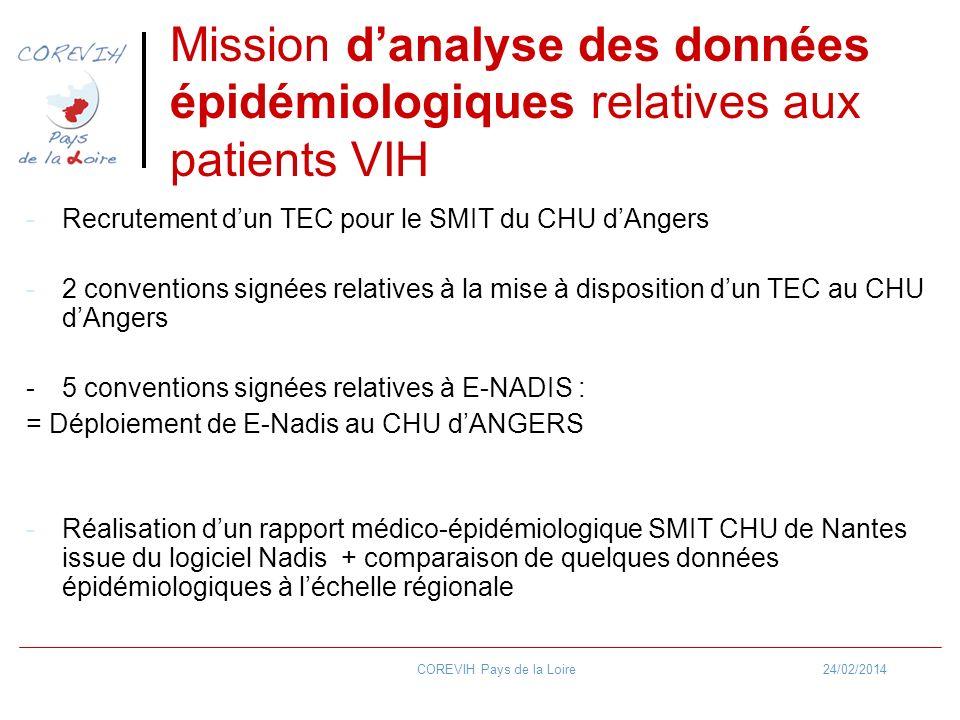 24/02/2014COREVIH Pays de la Loire Mission danalyse des données épidémiologiques relatives aux patients VIH -Recrutement dun TEC pour le SMIT du CHU d