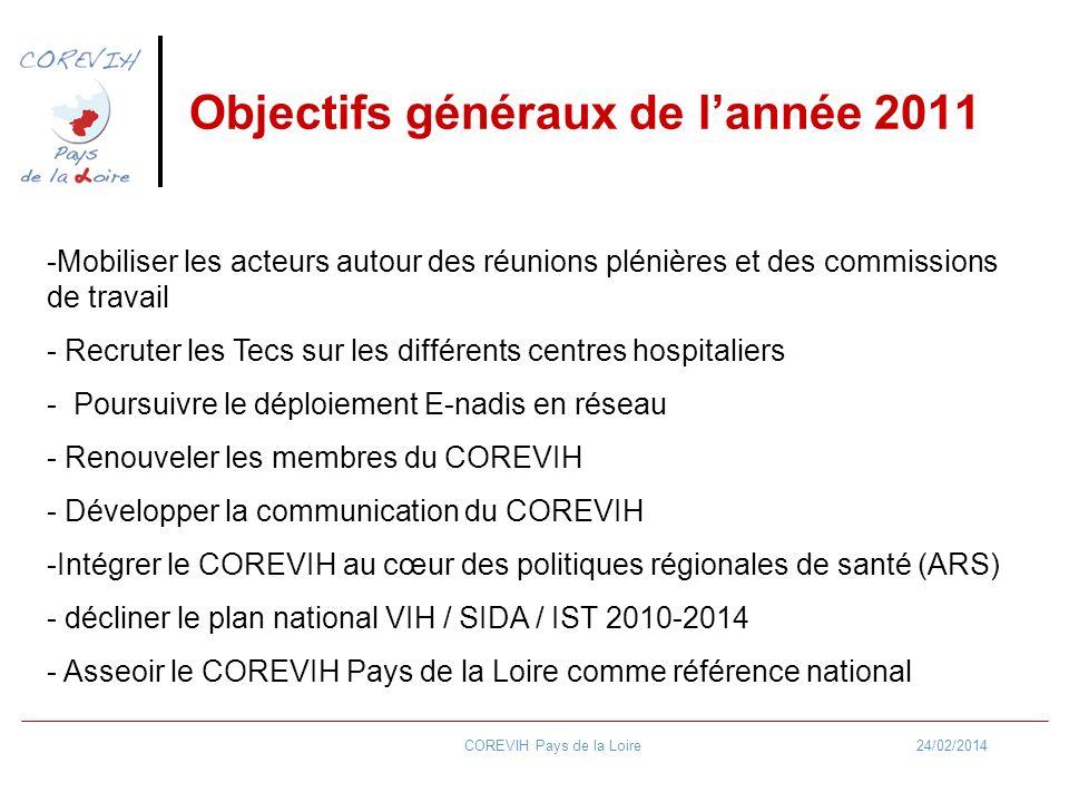 24/02/2014COREVIH Pays de la Loire Objectifs généraux de lannée 2011 Résultats attendus (calendrier) (aux structures et au public cible) 2 ème semestr