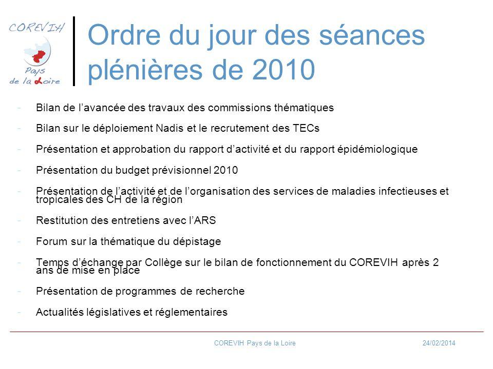 24/02/2014COREVIH Pays de la Loire -Bilan de lavancée des travaux des commissions thématiques -Bilan sur le déploiement Nadis et le recrutement des TECs -Présentation et approbation du rapport dactivité et du rapport épidémiologique -Présentation du budget prévisionnel 2010 -Présentation de lactivité et de lorganisation des services de maladies infectieuses et tropicales des CH de la région -Restitution des entretiens avec lARS -Forum sur la thématique du dépistage -Temps déchange par Collège sur le bilan de fonctionnement du COREVIH après 2 ans de mise en place -Présentation de programmes de recherche -Actualités législatives et réglementaires Ordre du jour des séances plénières de 2010