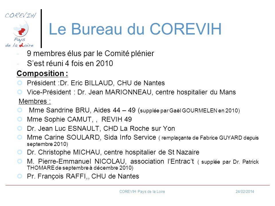 24/02/2014COREVIH Pays de la Loire Le Bureau du COREVIH -9 membres élus par le Comité plénier -Sest réuni 4 fois en 2010 Composition : Président :Dr.