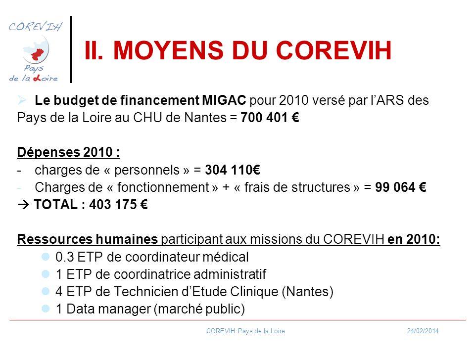 24/02/2014COREVIH Pays de la Loire II.