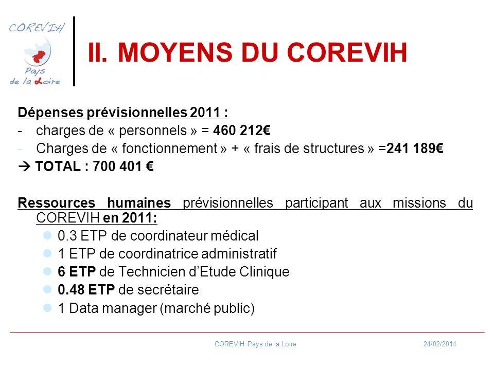 24/02/2014COREVIH Pays de la Loire II. MOYENS DU COREVIH Dépenses prévisionnelles 2011 : - charges de « personnels » = 460 212 -Charges de « fonctionn