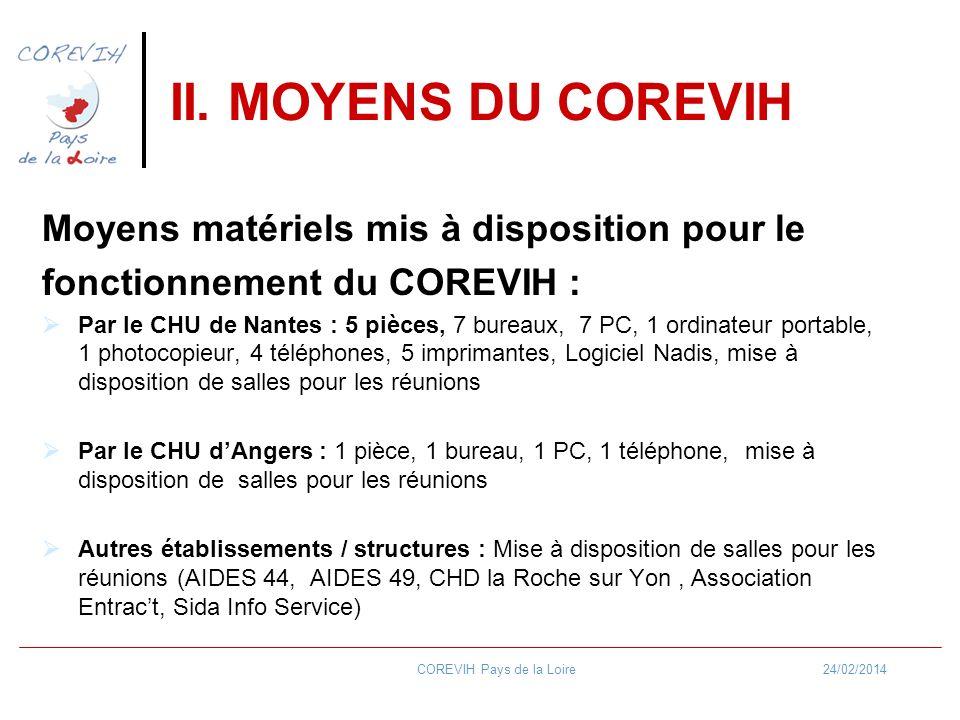 24/02/2014COREVIH Pays de la Loire II. MOYENS DU COREVIH Moyens matériels mis à disposition pour le fonctionnement du COREVIH : Par le CHU de Nantes :