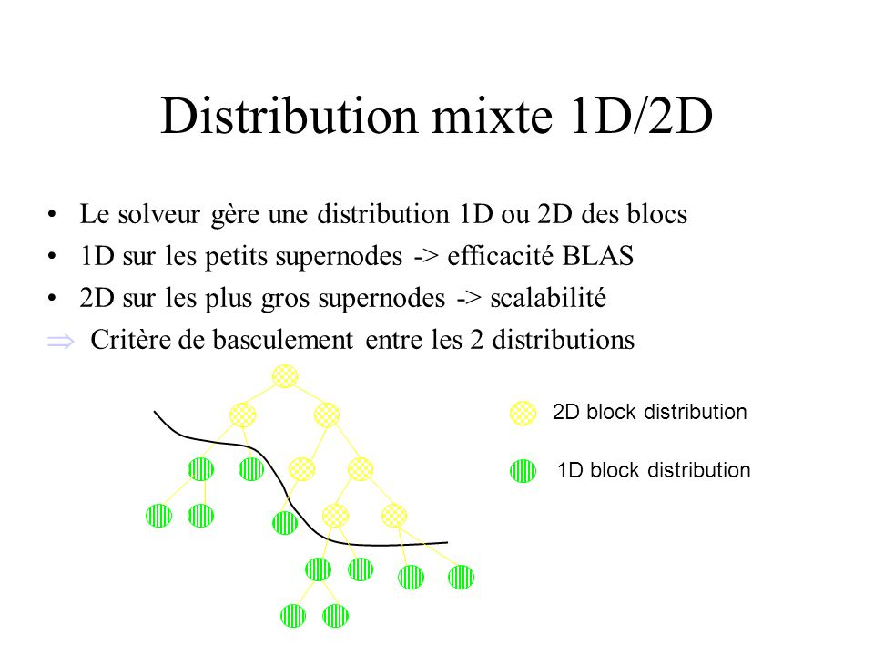 Distribution mixte 1D/2D Le solveur gère une distribution 1D ou 2D des blocs 1D sur les petits supernodes -> efficacité BLAS 2D sur les plus gros supe