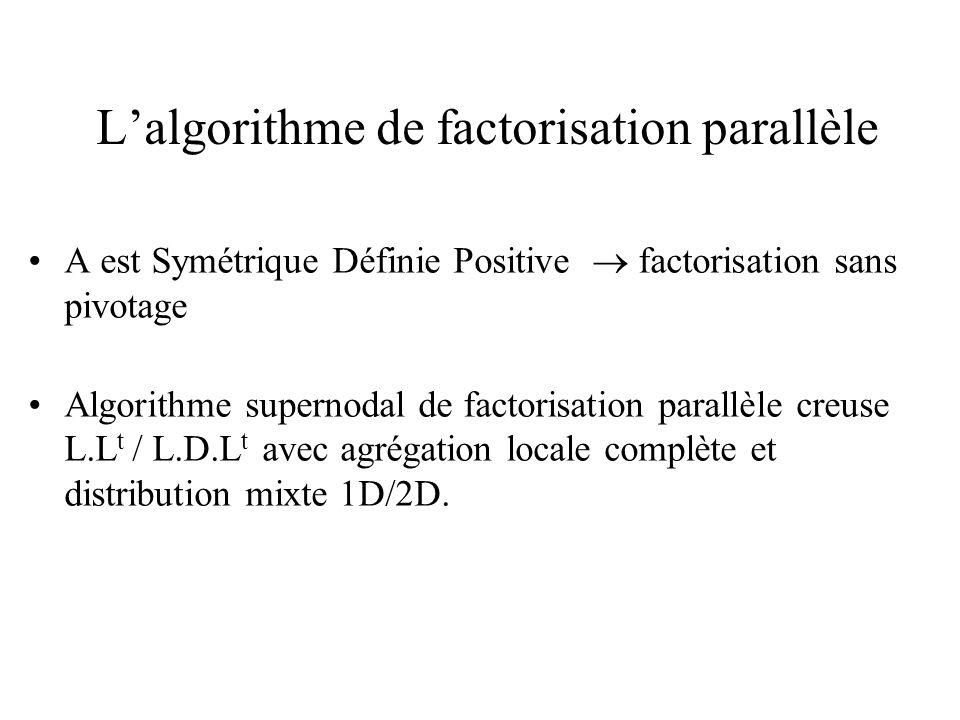 Lalgorithme de factorisation parallèle A est Symétrique Définie Positive factorisation sans pivotage Algorithme supernodal de factorisation parallèle
