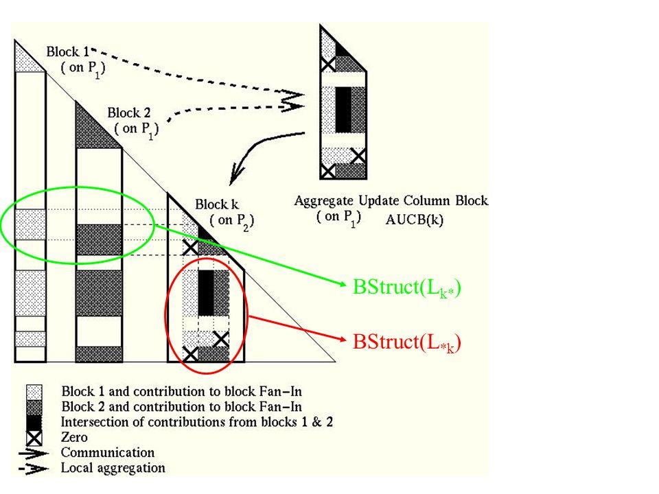 BStruct(L k* ) BStruct(L *k )