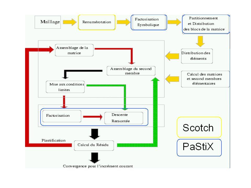 ScotchFaxBlendSopalin graphe sequentielparallele global local symbolique numerique noeud ddl permutationsymbolMatrix solverMatrix distribuée solverMatrix distribuée et factorisée solution distribuée element