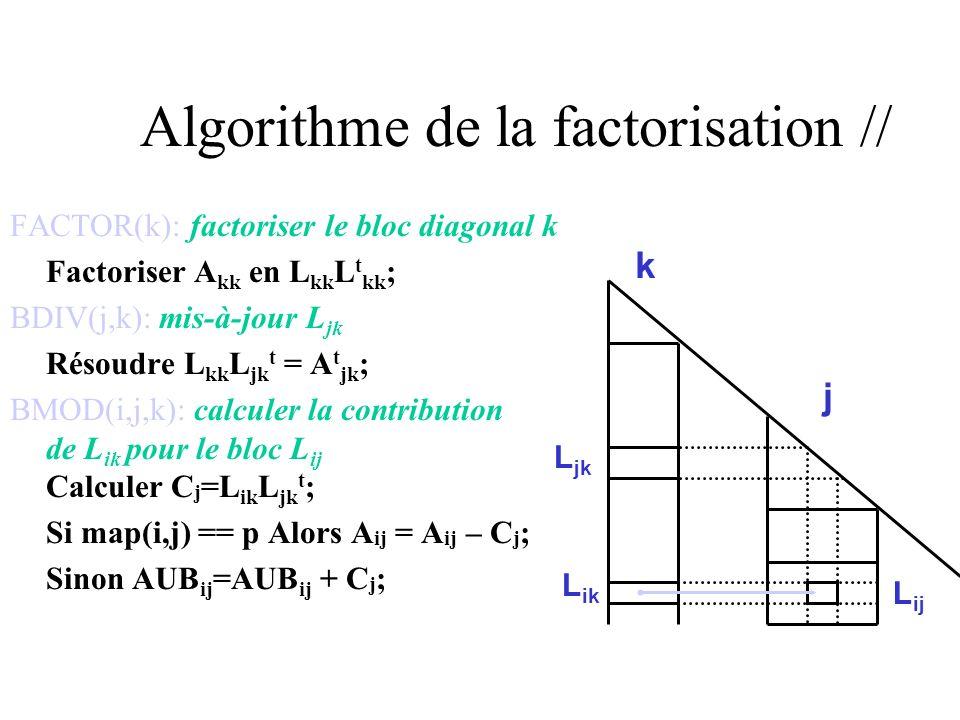 Algorithme de la factorisation // COMP1D(k): factoriser le bloc-colonne k et calculer toutes les contributions destinées aux blocs-colonnes de BCol(k) Factoriser A kk en L kk L t kk ; Résoudre L kk L t * = A t *k ; Pour j BCol(k) Faire Calculer C [j] =L [j]k L jk t ; Si map([j],j) == p Alors A [j]j = A [j]j – C [j] ; Sinon AUB [j]j =AUB [j]j + C [j] ;