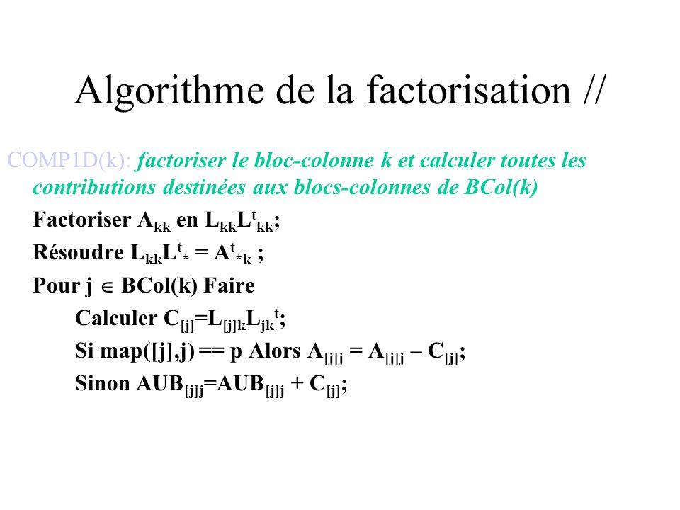Algorithme de la factorisation // Pour n = 1 à NT p Faire Selon (le type de K p [n]) Faire COMP1D: Recevoir et ajouter tous les AUB [k]k dans A [k]k ; COMP1D(k); Phase_Envoi(); FACTOR: Recevoir et ajouter tous les AUB kk dans A kk ; FACTOR(k); envoyer L kk à tous les processeurs dans map([k], k); BDIV: Recevoir L kk et recevoir et ajouter les AUB ij pour A jk ; BDIV(j,k); envoyer F j t à tous les processeurs dans map([j], k); BMOD: Recevoir L jk t BMOD(i,j,k); Phase_Envoi();