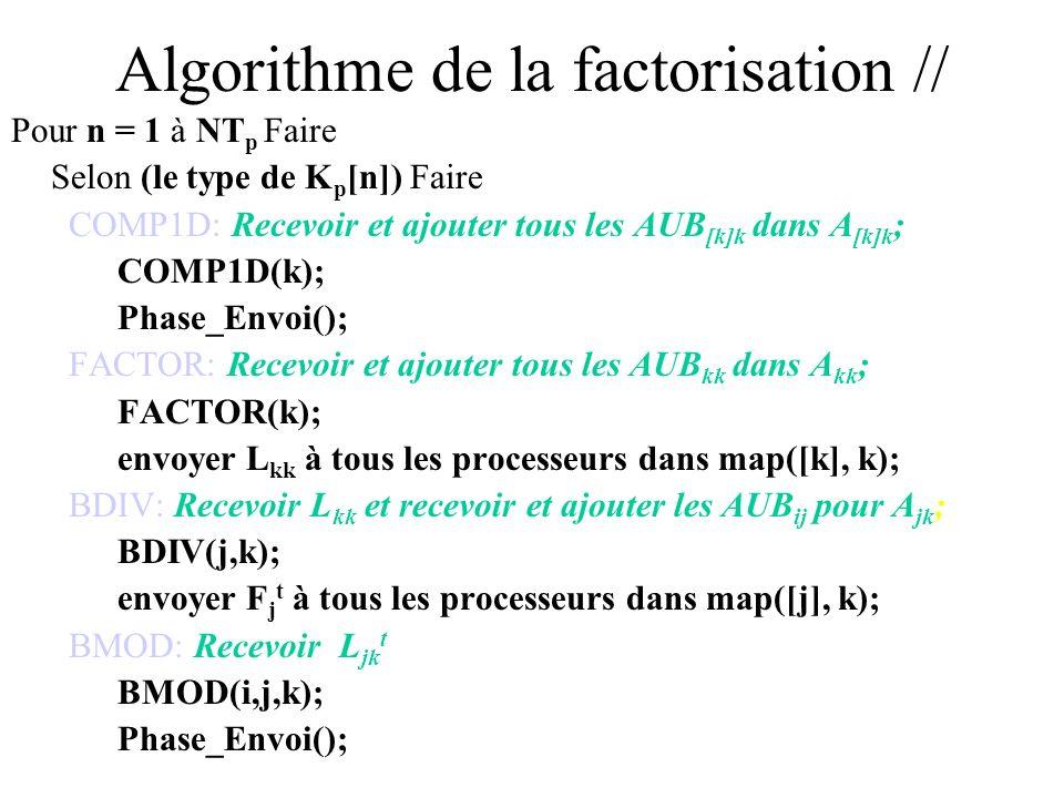 Algorithme de la factorisation // Pour n = 1 à NT p Faire Selon (le type de K p [n]) Faire COMP1D: Recevoir et ajouter tous les AUB [k]k dans A [k]k ;