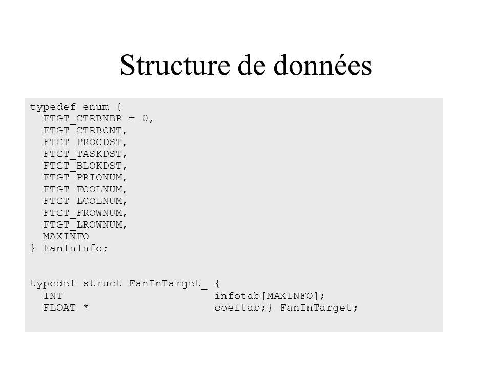 Structure de données typedef enum { FTGT_CTRBNBR = 0, FTGT_CTRBCNT, FTGT_PROCDST, FTGT_TASKDST, FTGT_BLOKDST, FTGT_PRIONUM, FTGT_FCOLNUM, FTGT_LCOLNUM, FTGT_FROWNUM, FTGT_LROWNUM, MAXINFO } FanInInfo; typedef struct FanInTarget_ { INT infotab[MAXINFO]; FLOAT * coeftab;} FanInTarget;