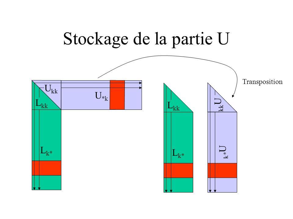 Structure de données typedef struct SolverMatrix_ { SymbolMatrix symbmtx; SolverCblk * restrict cblktab; SolverBlok * restrict bloktab; INT coefnbr; INT ftgtnbr; FLOAT * restrict coeftab; FLOAT * restrict ucoeftab; FanInTarget * restrict ftgttab; int procnum; int procnbr; BlockTarget * restrict btagtab; INT btagnbr; BlockCoeff * restrict bcoftab; INT bcofnbr; Task * restrict tasktab; INT tasknbr; Ooc * restrict oocstr; UpDownVector updovct; } SolverMatrix; typedef struct SolverCblk_ { INT stride; INT procdiag; INT cblkdiag;} SolverCblk; typedef struct SolverBlok_ { INT coefind;} SolverBlok;
