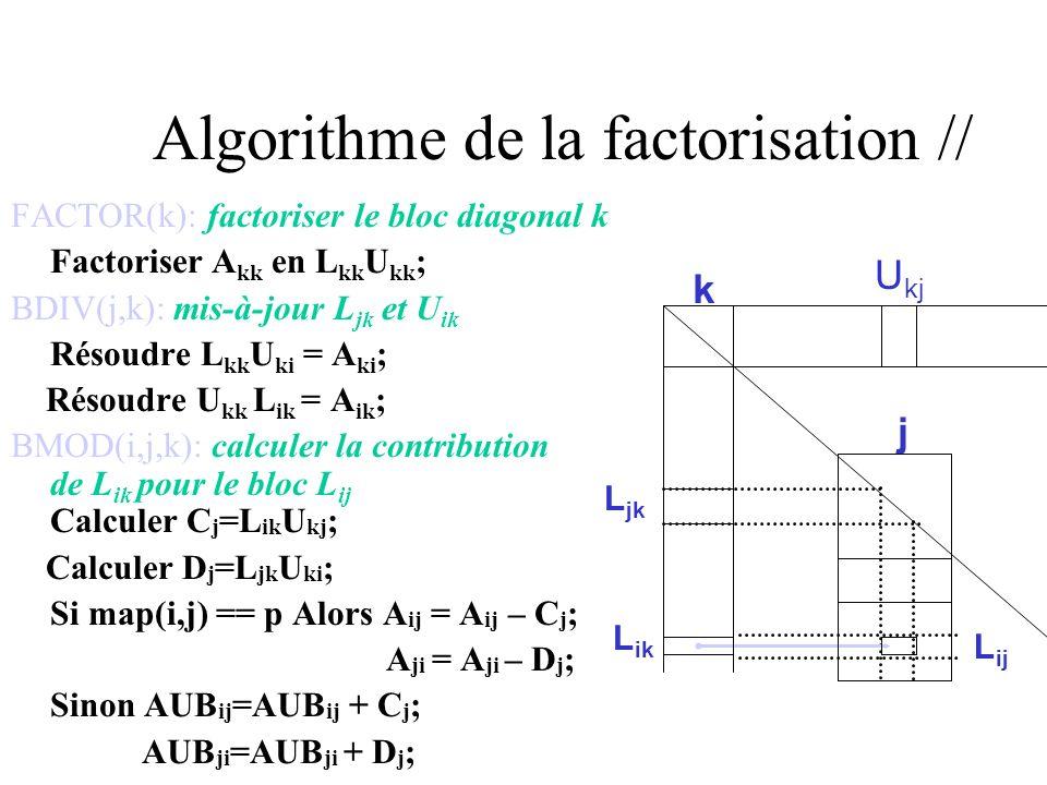 Algorithme de la factorisation // COMP1D(k): factoriser le bloc-colonne k et calculer toutes les contributions destinées aux blocs-colonnes de BCol(k) Factoriser A kk en L kk U kk ; Résoudre L kk U k* = A k* ; Résoudre L *k U kk = A *k ; Pour j BCol(k) Faire Calculer C [j] =L [j]k U kj ; Calculer D [j] =L jk U k[j] ; Si map([j],j) == p Alors A [j]j = A [j]j – C [j] ; A j[j] =A j[j] -D [j] ; Sinon AUB [j]j =AUB [j]j + C [j] ; AUB j[j] =AUB j[j] + D [j] ;