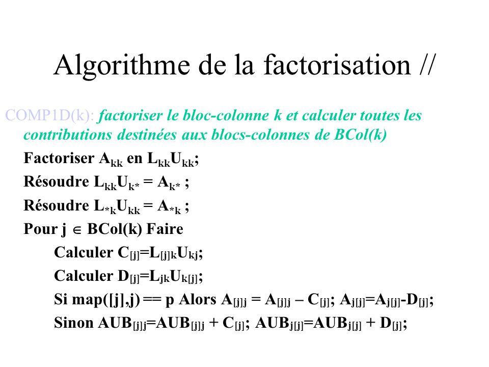 Pour n = 1 à NT p Faire Selon (le type de K p [n]) Faire COMP1D: Recevoir et ajouter tous les AUB [k]k dans A [k]k ; Recevoir et ajouter tous les AUB k[k] dans A k[k] ; COMP1D(k); Phase_Envoi(); FACTOR: Recevoir et ajouter tous les AUB kk dans A kk ; FACTOR(k); envoyer L kk et U kk à tous les processeurs dans map([k], k); BDIV: Recevoir L kk et U kk et recevoir et ajouter les AUB ij pour A jk et A ki ; BDIV(j,k); envoyer F j t à tous les processeurs dans map([j], k); BMOD: Recevoir U ki et L ik BMOD(i,j,k); Phase_Envoi();