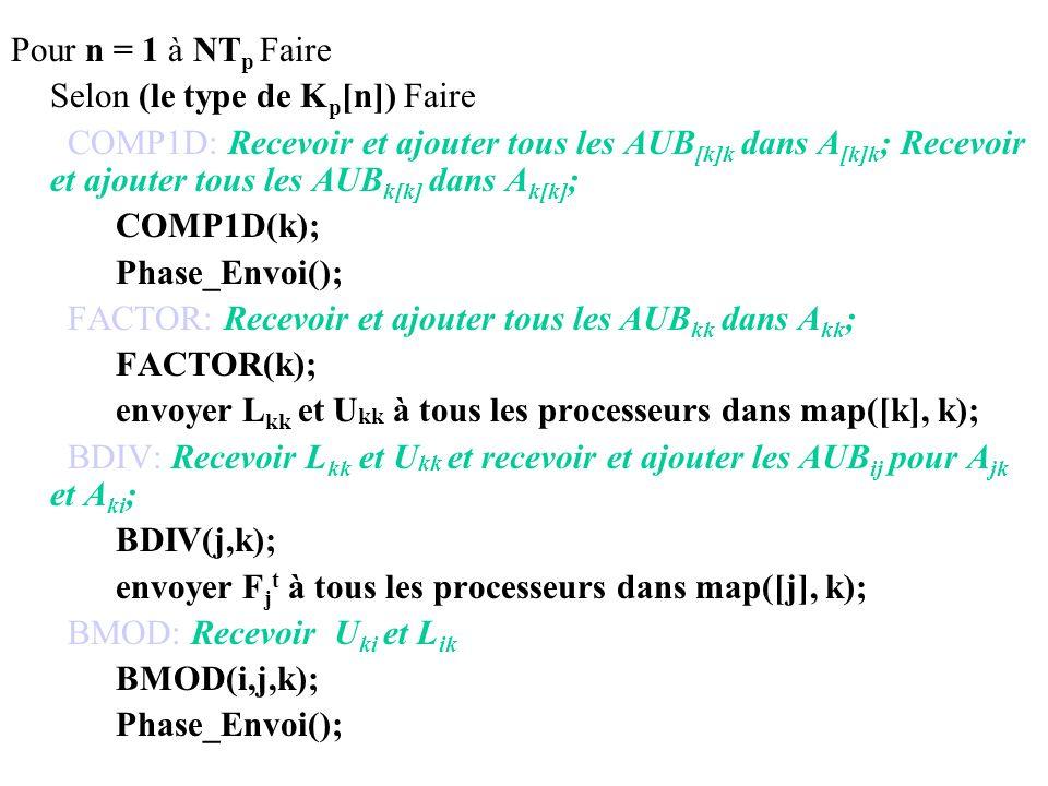 Pour n = 1 à NT p Faire Selon (le type de K p [n]) Faire COMP1D: Recevoir et ajouter tous les AUB [k]k dans A [k]k ; Recevoir et ajouter tous les AUB