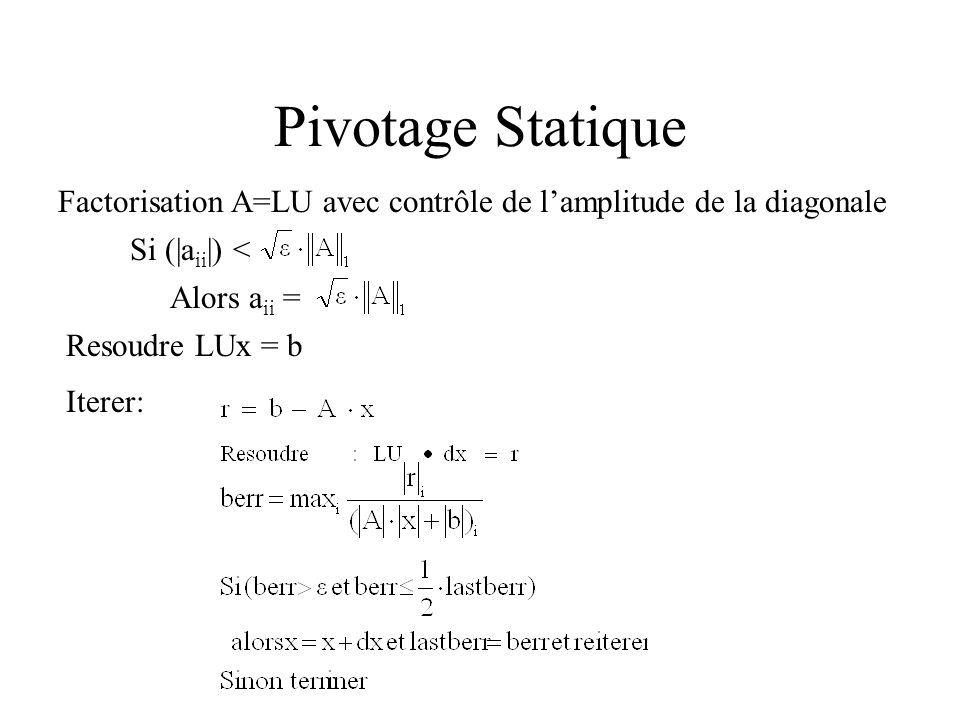 Pivotage Statique Factorisation A=LU avec contrôle de lamplitude de la diagonale Si (|a ii |) < Alors a ii = Resoudre LUx = b Iterer: