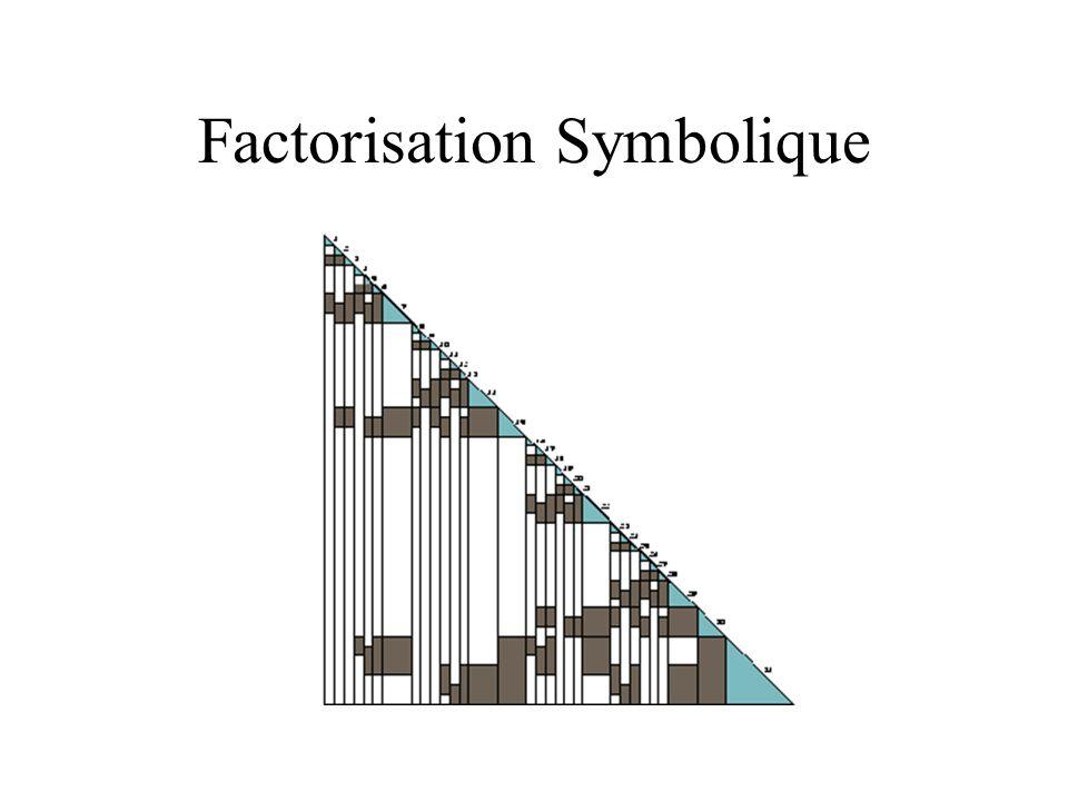 Factorisation Symbolique