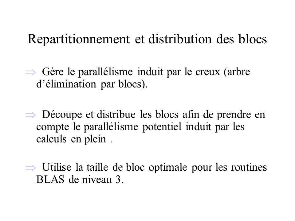 Repartitionnement et distribution des blocs Gère le parallélisme induit par le creux (arbre délimination par blocs). Découpe et distribue les blocs af