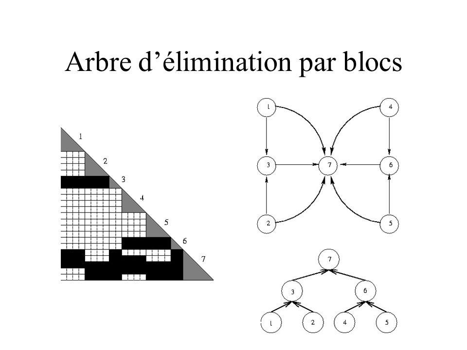 Arbre délimination par blocs