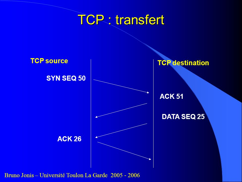 TCP source TCP destination SYN SEQ 50 ACK 51 ACK 26 TCP : transfert DATA SEQ 25 Bruno Jonis – Université Toulon La Garde 2005 - 2006