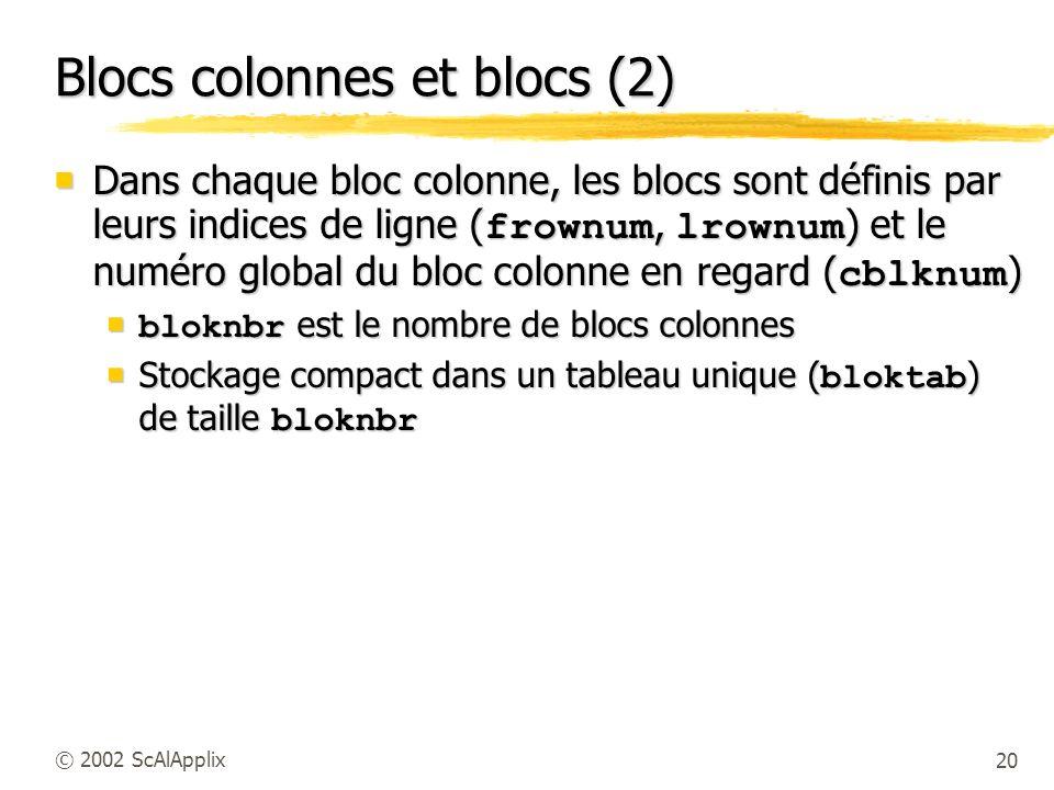 20© 2002 ScAlApplix Blocs colonnes et blocs (2) Dans chaque bloc colonne, les blocs sont définis par leurs indices de ligne ( frownum, lrownum ) et le numéro global du bloc colonne en regard ( cblknum ) Dans chaque bloc colonne, les blocs sont définis par leurs indices de ligne ( frownum, lrownum ) et le numéro global du bloc colonne en regard ( cblknum ) bloknbr est le nombre de blocs colonnes bloknbr est le nombre de blocs colonnes Stockage compact dans un tableau unique ( bloktab ) de taille bloknbr Stockage compact dans un tableau unique ( bloktab ) de taille bloknbr