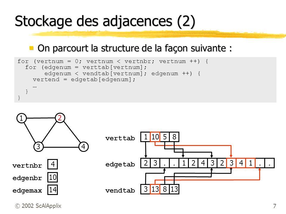 7© 2002 ScAlApplix Stockage des adjacences (2) On parcourt la structure de la façon suivante : On parcourt la structure de la façon suivante : 2 3 1 4 14 4 edgemax edgenbr vertnbr 10 verttab edgetab 23..12432341..