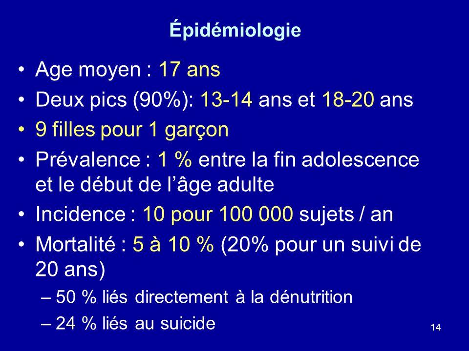 14 Épidémiologie Age moyen : 17 ans Deux pics (90%): 13-14 ans et 18-20 ans 9 filles pour 1 garçon Prévalence : 1 % entre la fin adolescence et le déb