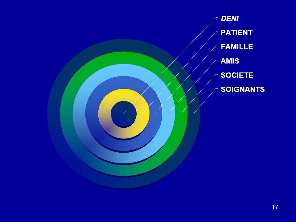 17 DENI PATIENT FAMILLE AMIS SOCIETE