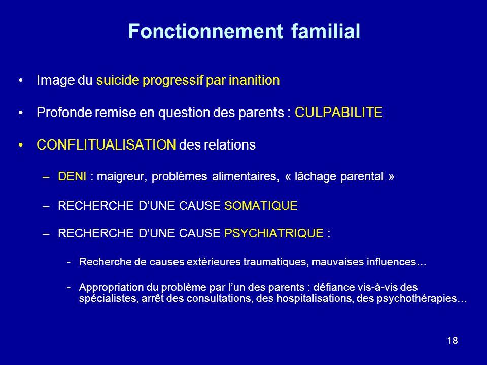 18 Fonctionnement familial Image du suicide progressif par inanition Profonde remise en question des parents : CULPABILITE CONFLITUALISATION des relat