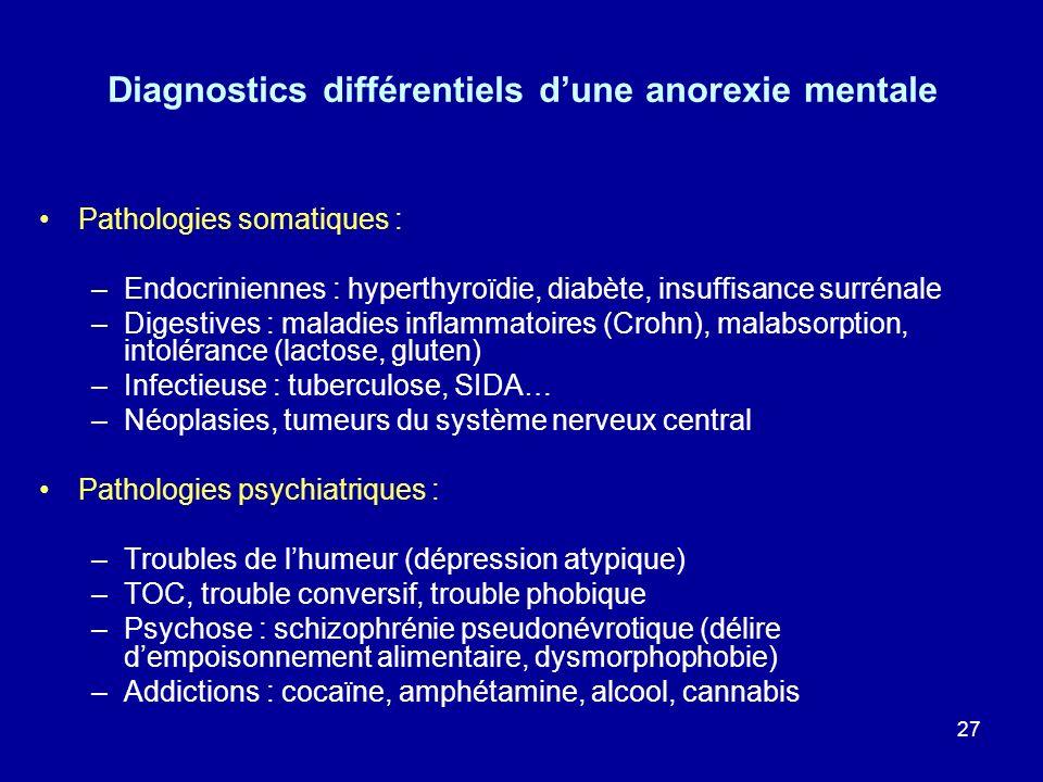 27 Diagnostics différentiels dune anorexie mentale Pathologies somatiques : –Endocriniennes : hyperthyroïdie, diabète, insuffisance surrénale –Digesti