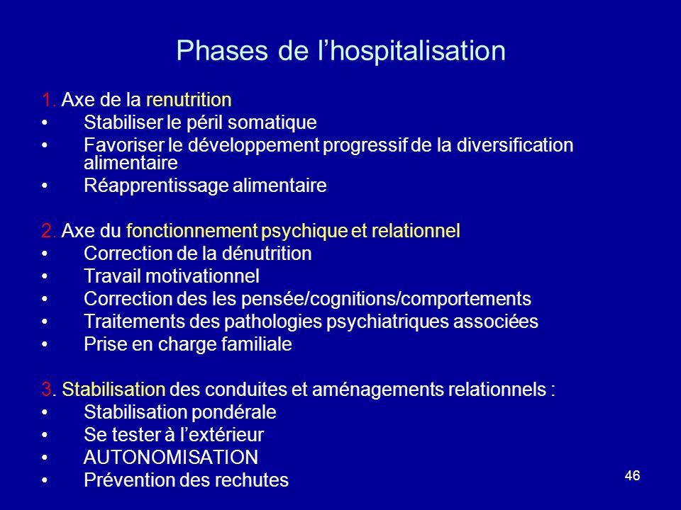 46 Phases de lhospitalisation 1. Axe de la renutrition Stabiliser le péril somatique Favoriser le développement progressif de la diversification alime