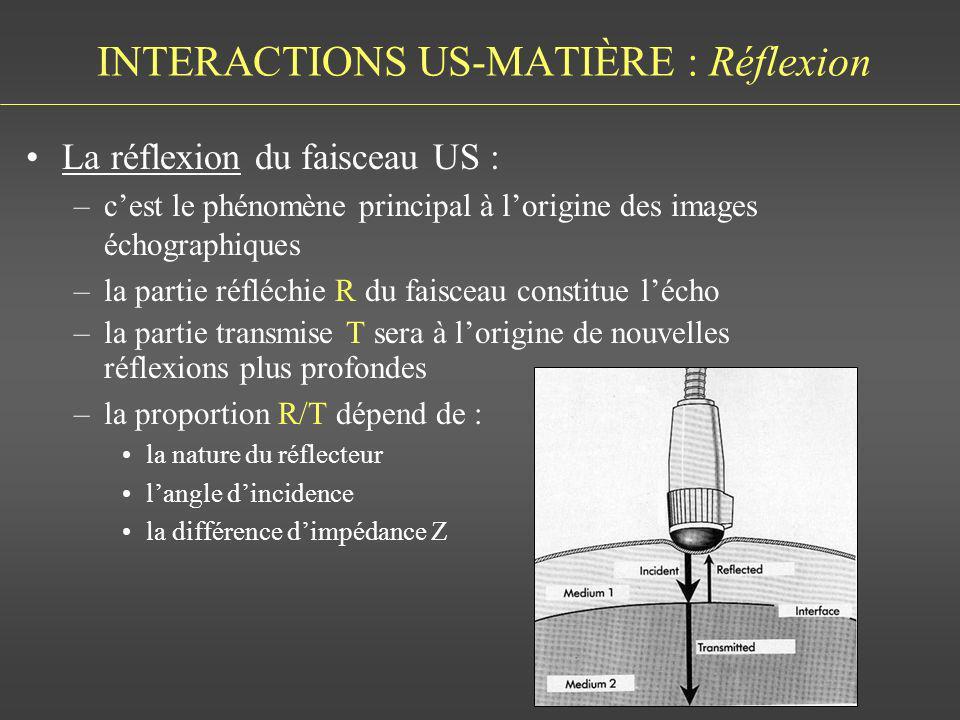 INTERACTIONS US-MATIÈRE : Réflexion La réflexion du faisceau US : –cest le phénomène principal à lorigine des images échographiques –la partie réfléch