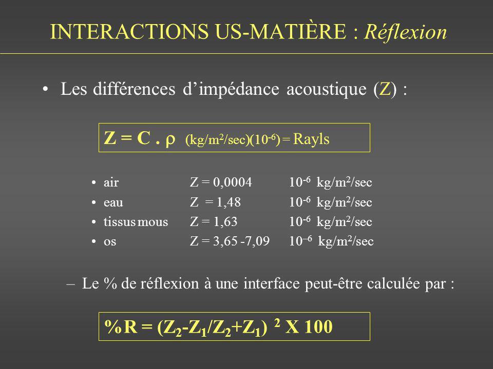 INTERACTIONS US-MATIÈRE : Réflexion Les différences dimpédance acoustique (Z) : airZ = 0,000410 -6 kg/m 2 /sec eauZ = 1,4810 -6 kg/m 2 /sec tissus mou