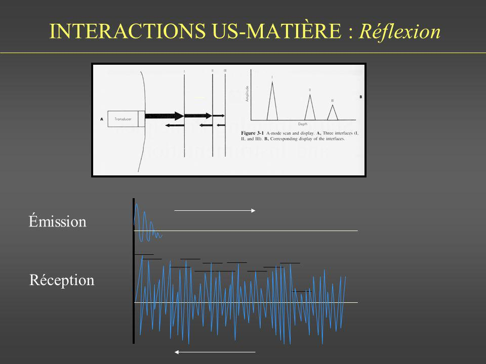 INTERACTIONS US-MATIÈRE : Réflexion Émission Réception
