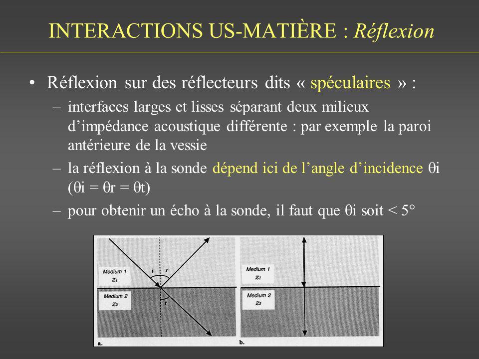 INTERACTIONS US-MATIÈRE : Réflexion Réflexion sur des réflecteurs dits « spéculaires » : –interfaces larges et lisses séparant deux milieux dimpédance