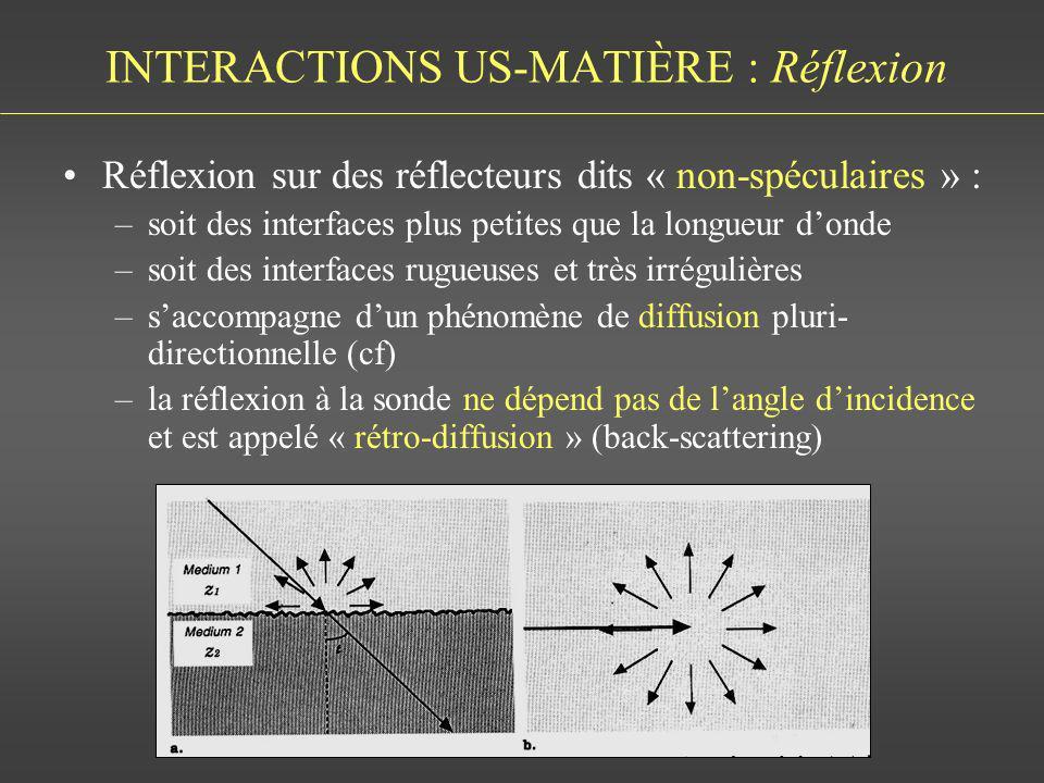 INTERACTIONS US-MATIÈRE : Réflexion Réflexion sur des réflecteurs dits « non-spéculaires » : –soit des interfaces plus petites que la longueur donde –