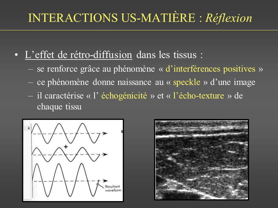 INTERACTIONS US-MATIÈRE : Réflexion Leffet de rétro-diffusion dans les tissus : –se renforce grâce au phénomène « dinterférences positives » –ce phéno