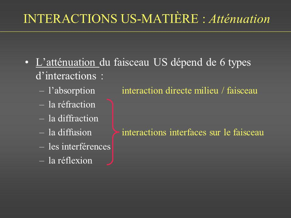 INTERACTIONS US-MATIÈRE : Atténuation Latténuation du faisceau US dépend de 6 types dinteractions : –labsorption interaction directe milieu / faisceau