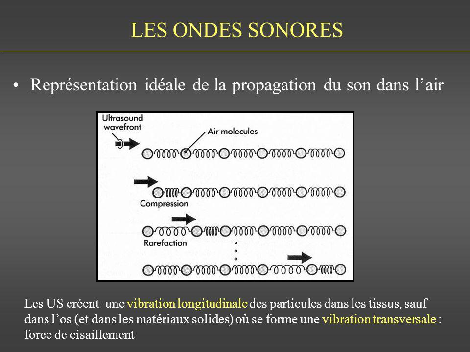 LES ONDES SONORES Représentation idéale de la propagation du son dans lair Les US créent une vibration longitudinale des particules dans les tissus, s