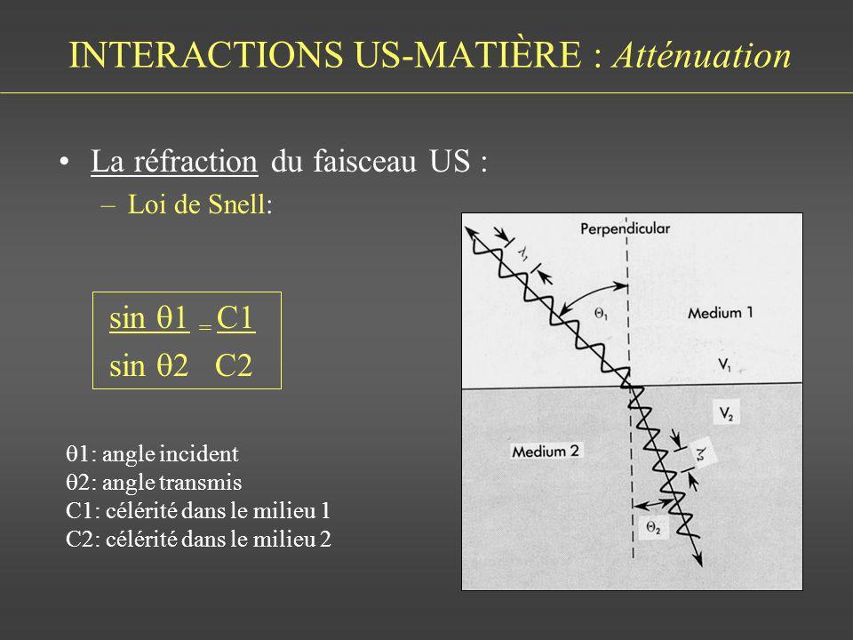 INTERACTIONS US-MATIÈRE : Atténuation La réfraction du faisceau US : –Loi de Snell: sin 1 = C1 sin 2 C2 1: angle incident 2: angle transmis C1: céléri